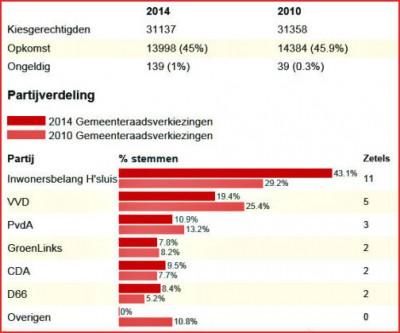 2014 - 19 maart uitslagen Gemeenteraadsverkiezingen. We blijven, na een dijk van een campagne, op 3 zetels staan.